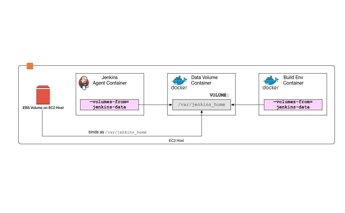 Creating containerized build environments with the Jenkins Pipeline